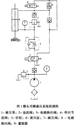 石料磨光机液压系统故障分析与处理图片